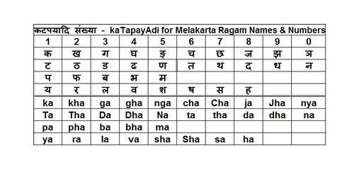 Katapaya table   Hindu FAQs